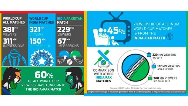 India-Pak World Cup match records 229 mn viewers in India